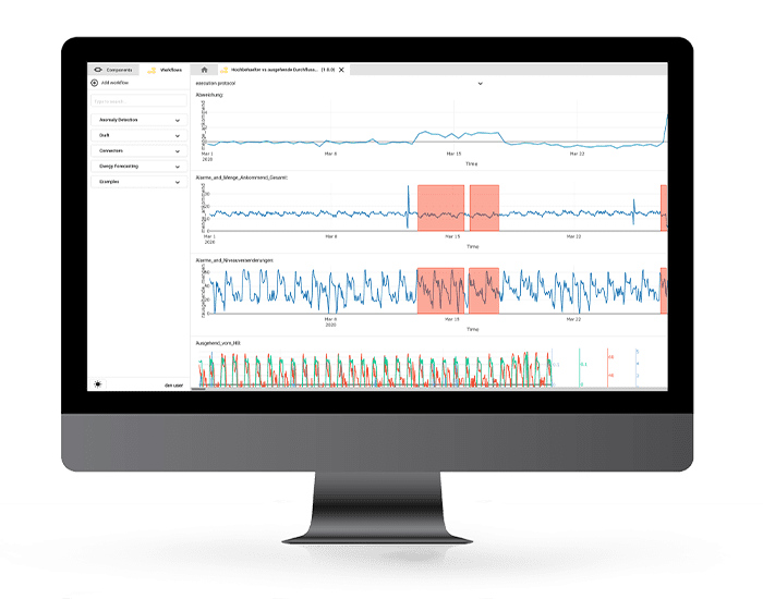 hetida designer Visualisierung Daten