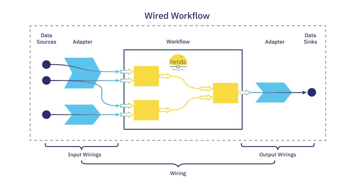 hetida designer Adapter System | Wired Workflows