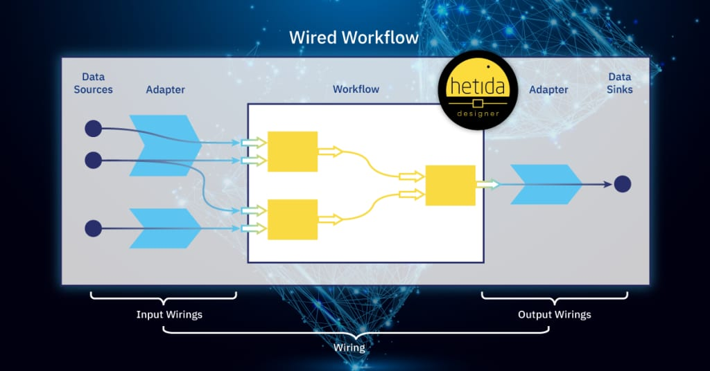 hetida designer wired workflow