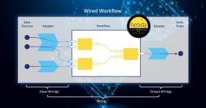 hetida designer wired workflow